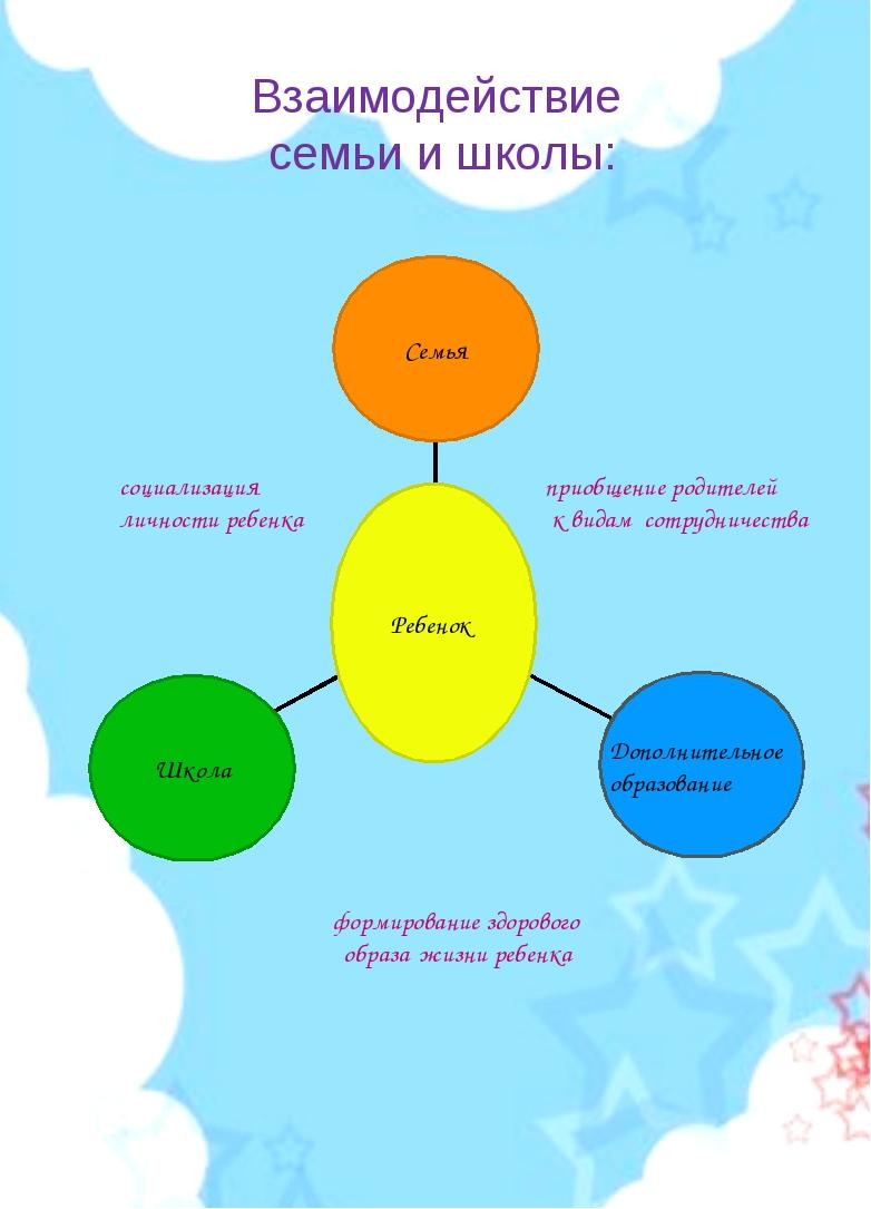 Взаимодействие семьи и школы: формирование здорового образа жизни ребенка при...