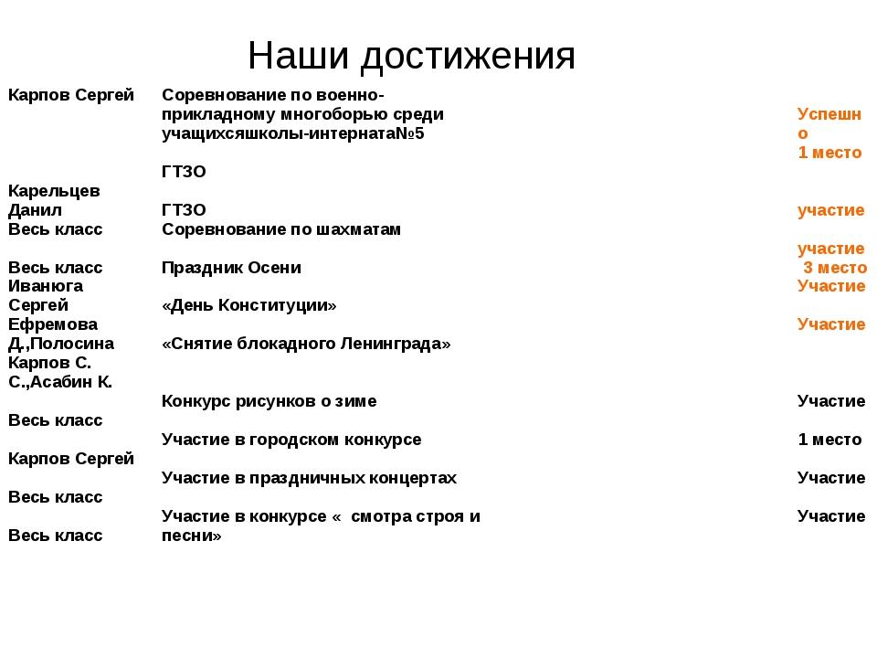 Наши достижения Карпов Сергей Карельцев Данил Весь класс Весь класс Иванюга С...