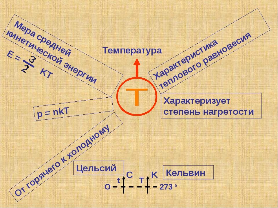 Температура Мера средней кинетической энергии E = KT p = nkT Кельвин Характер...