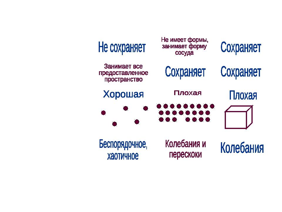 Состояние веществаГазЖидкостьТвердое тело Форма  Объём  Сжимаемость...