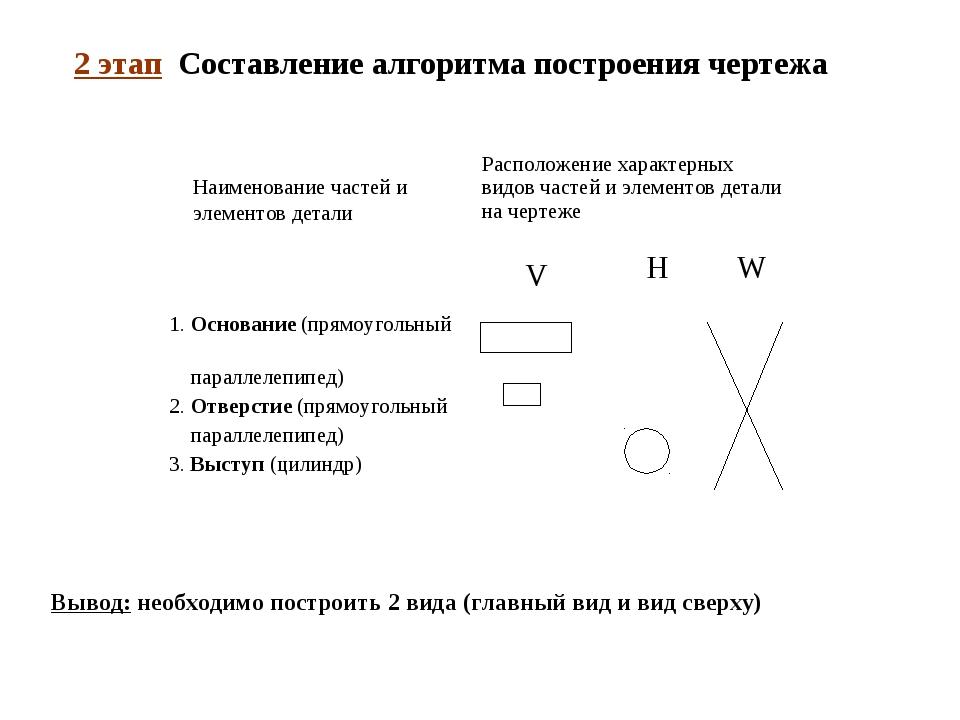 Наименование частей и элементов детали V H W 2 этап Составление алгоритма пос...