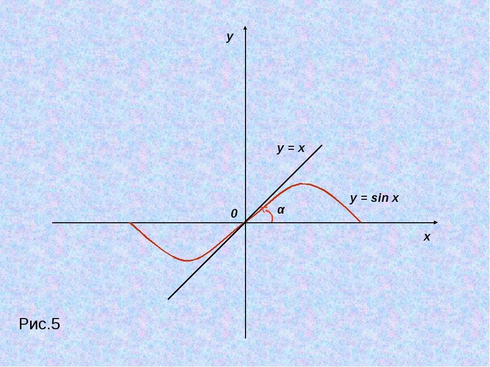 x y 0 α y = x y = sin x Рис.5