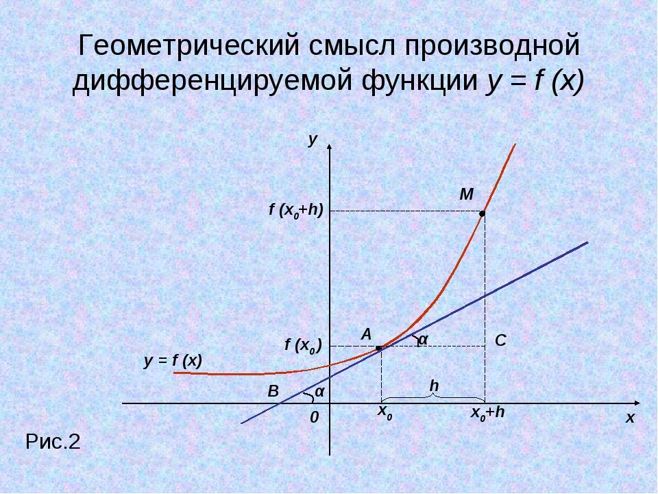 Геометрический смысл производной дифференцируемой функции y = f (x) y x 0 Рис...