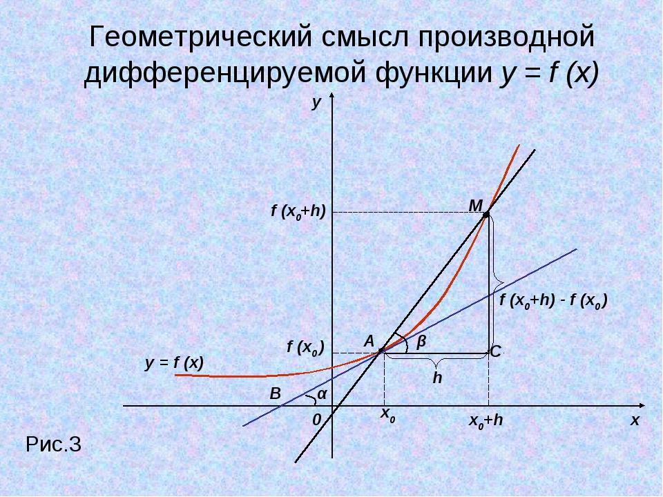 y x 0 Рис.3 x0 x0+h f (x0 ) f (x0+h) M A h α B β f (x0+h) - f (x0 ) C Геометр...