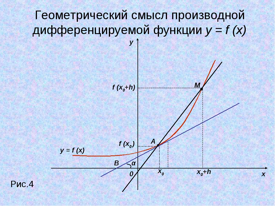 y x 0 Рис.4 y = f (x) x0 x0+h f (x0 ) f (x0+h) M A α B Геометрический смысл п...