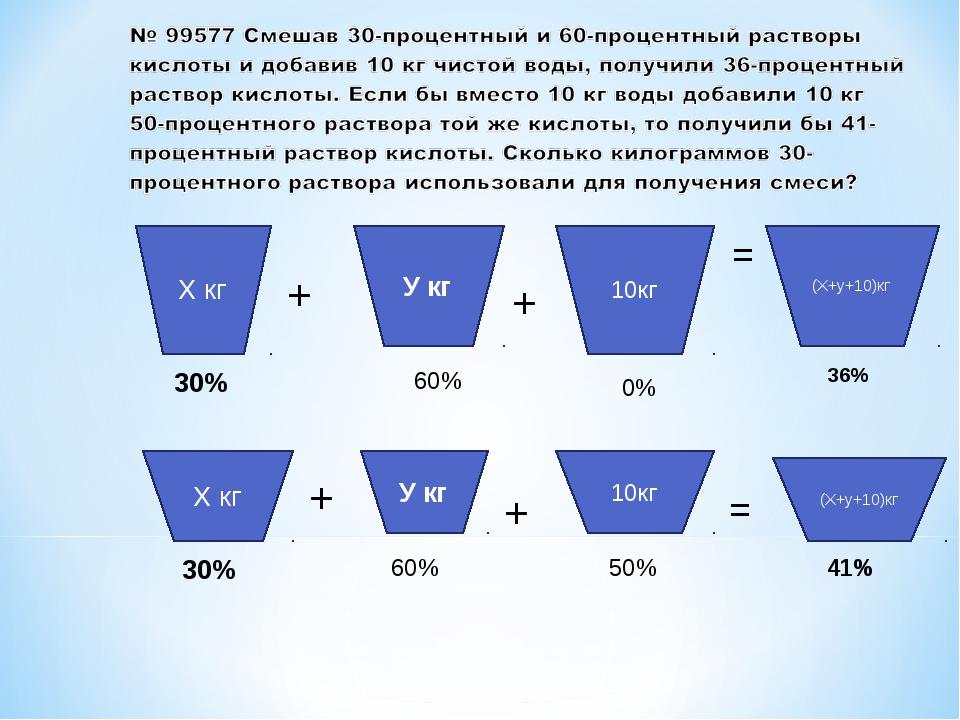 (Х+у+10)кг У кг Х кг + = 30% 60% 36% + 10кг 0% (Х+у+10)кг У кг Х кг + = 30% 6...