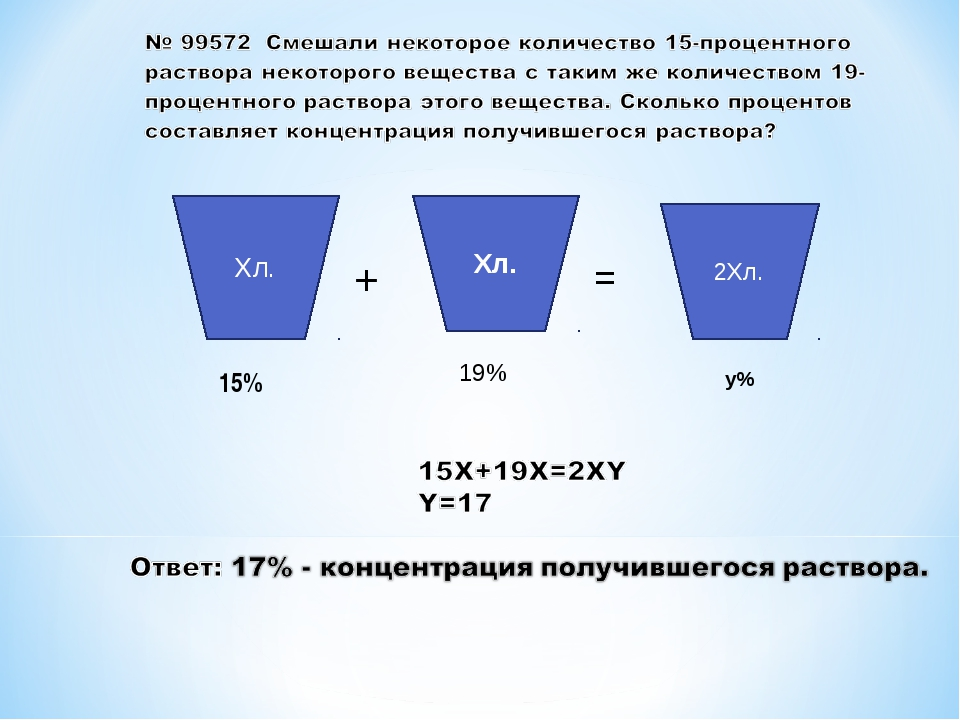 2Хл. Хл. Хл. + = 15% 19% y%