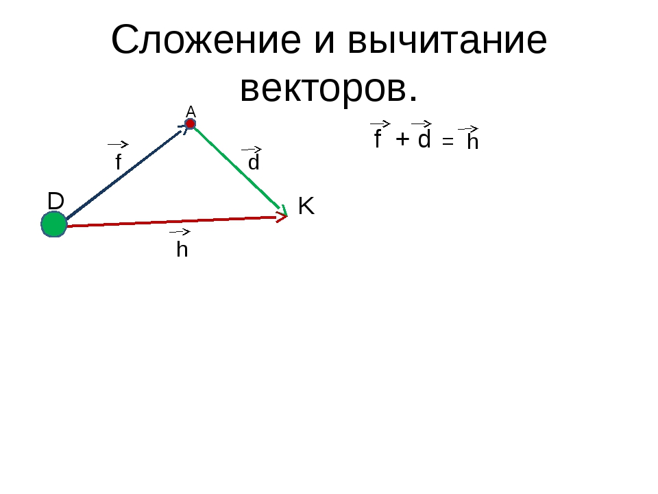 Сложение и вычитание векторов. f + d f d = h h А D K