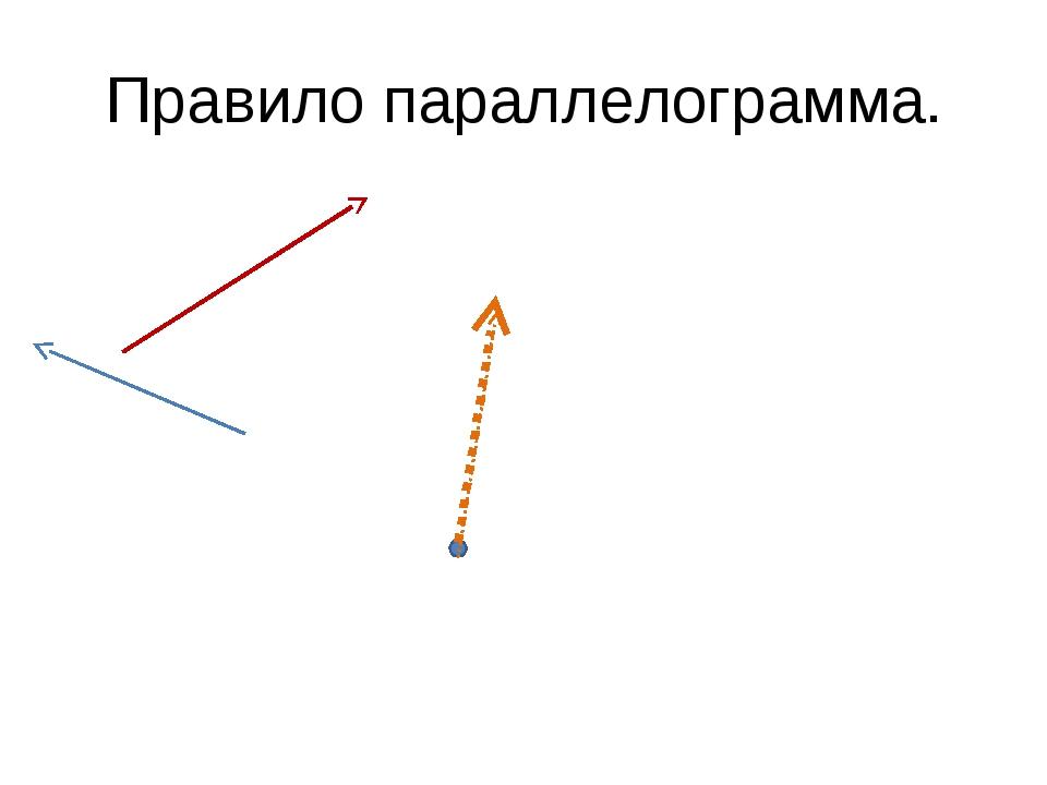 Правило параллелограмма.