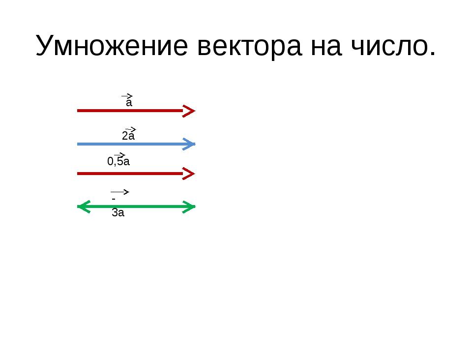 Умножение вектора на число. а 2а 0,5а - 3а...