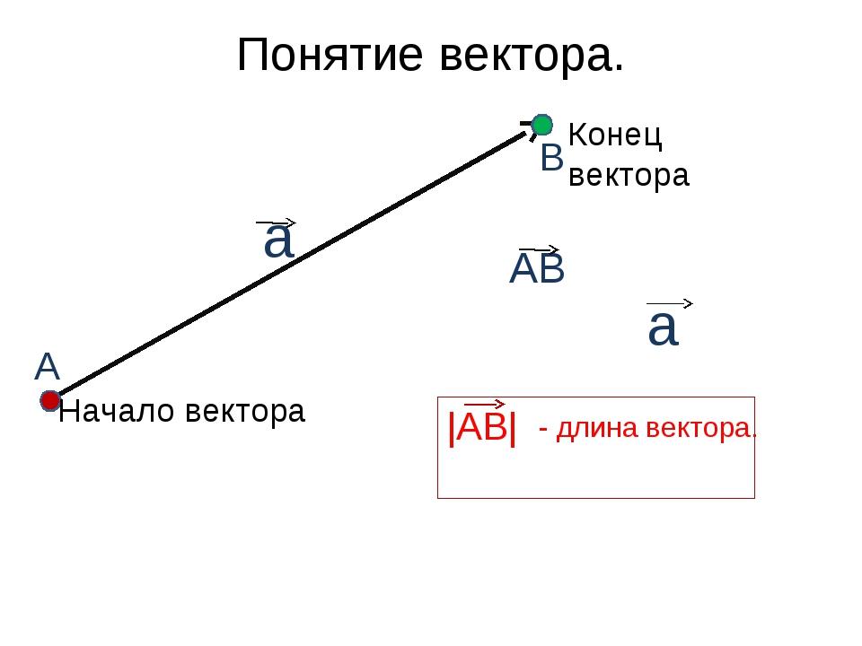 Понятие вектора. Начало вектора Конец вектора А В АВ а а |АВ| - длина вектора.