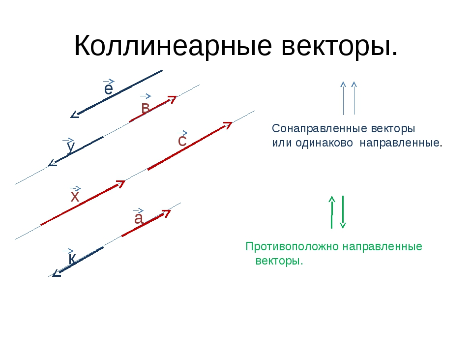 Коллинеарные векторы. а в с х у к е Сонаправленные векторы или одинаково напр...