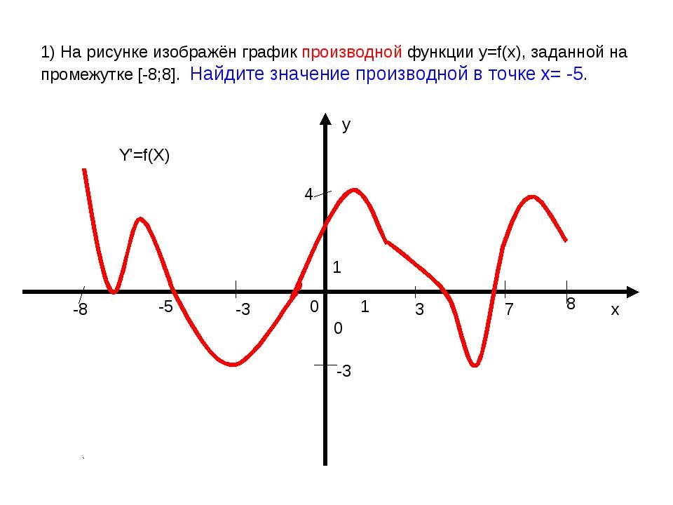 1) На рисунке изображён график производной функции у=f(x), заданной на промеж...