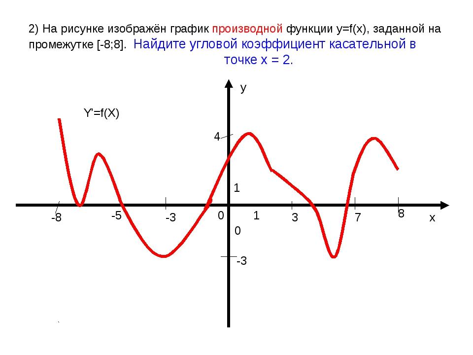 2) На рисунке изображён график производной функции у=f(x), заданной на промеж...