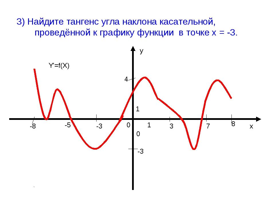 3) Найдите тангенс угла наклона касательной, проведённой к графику функции в...