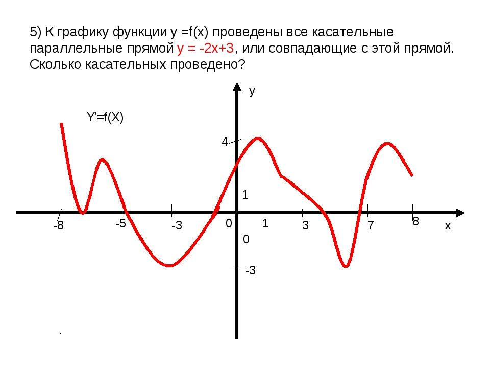5) К графику функции y =f(x) проведены все касательные параллельные прямой у...