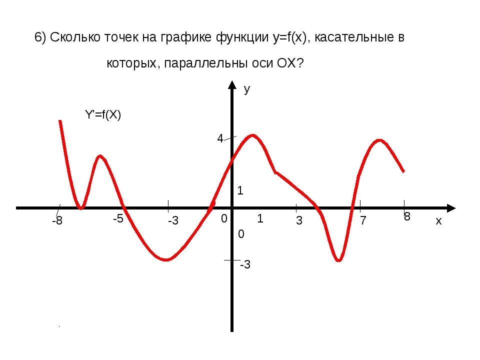 6) Сколько точек на графике функции у=f(x), касательные в которых, параллель...
