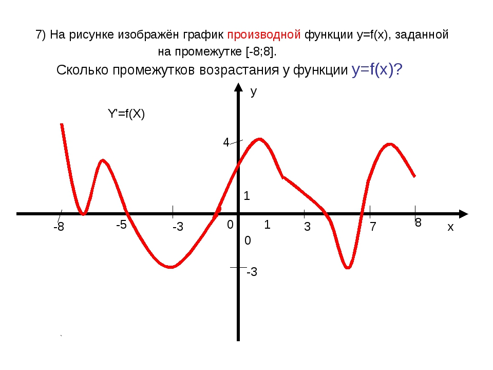 7) На рисунке изображён график производной функции у=f(x), заданной на проме...