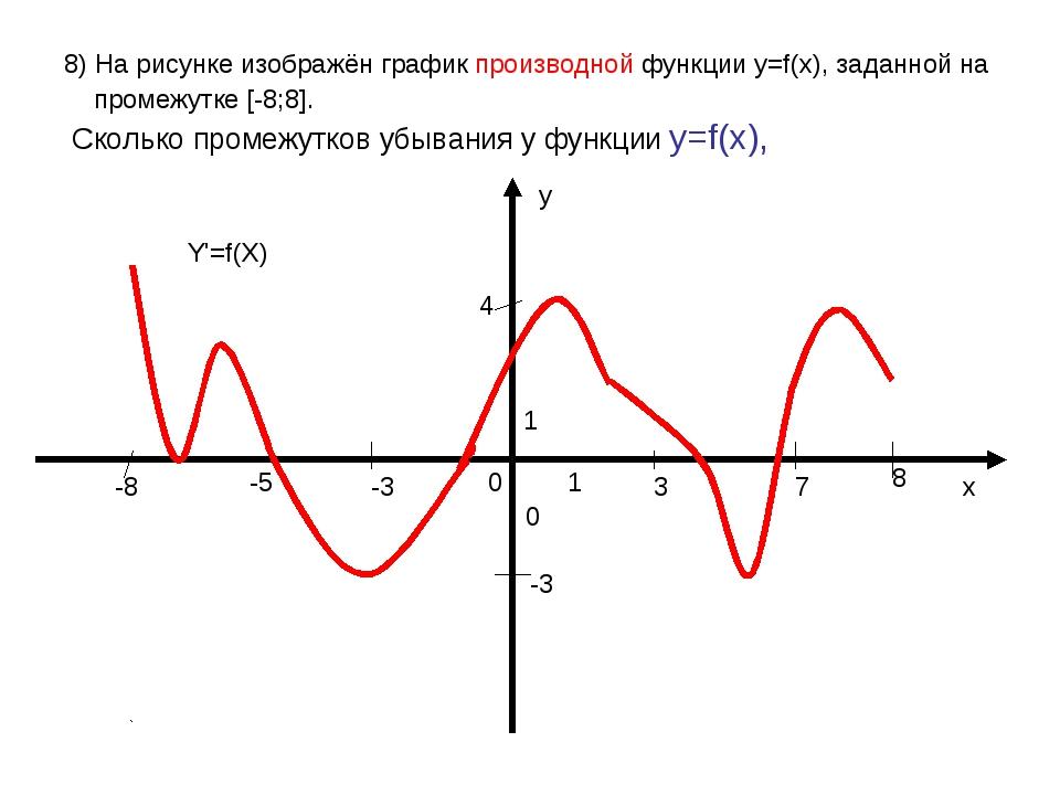 8) На рисунке изображён график производной функции у=f(x), заданной на промеж...