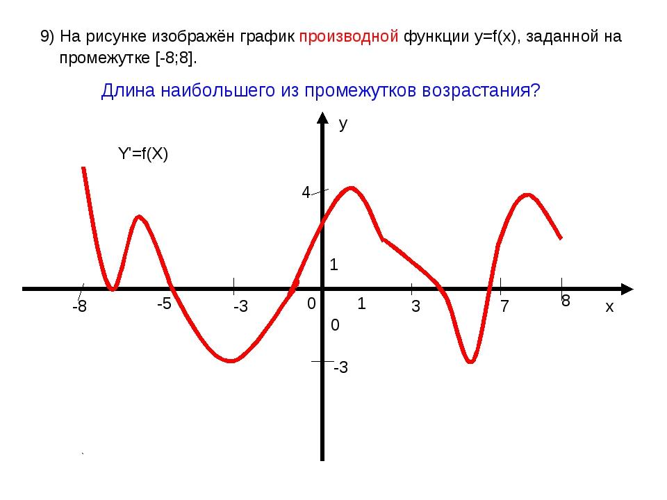 9) На рисунке изображён график производной функции у=f(x), заданной на промеж...