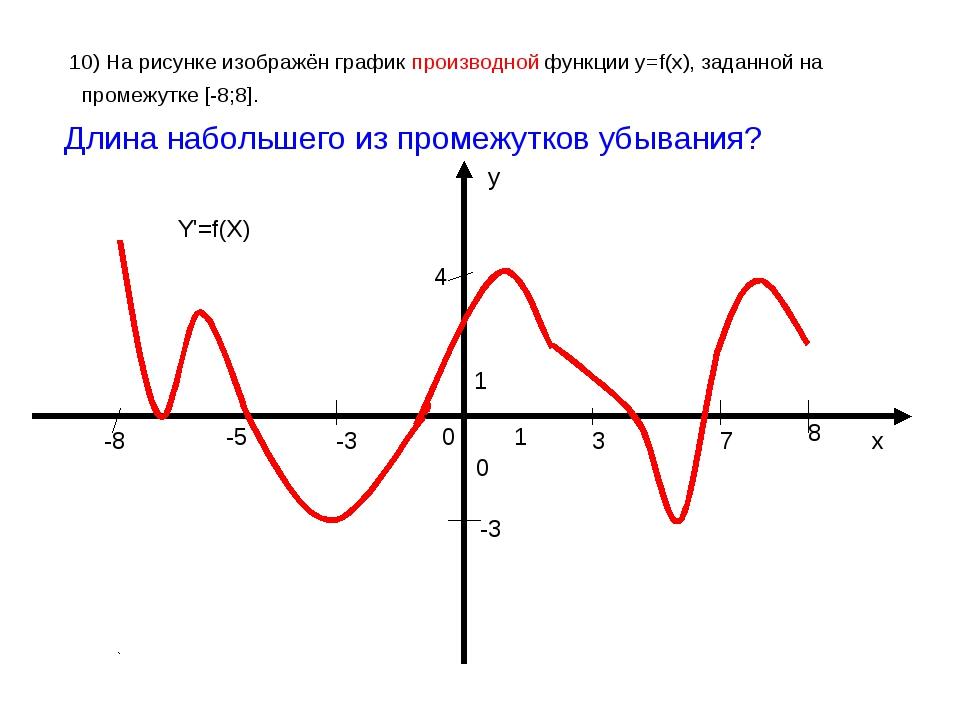 10) На рисунке изображён график производной функции у=f(x), заданной на пром...