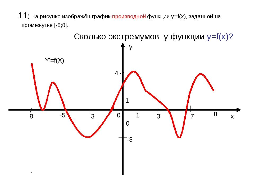 11) На рисунке изображён график производной функции у=f(x), заданной на пром...