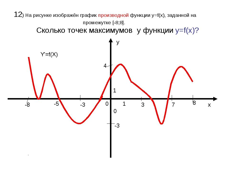 12) На рисунке изображён график производной функции у=f(x), заданной на проме...