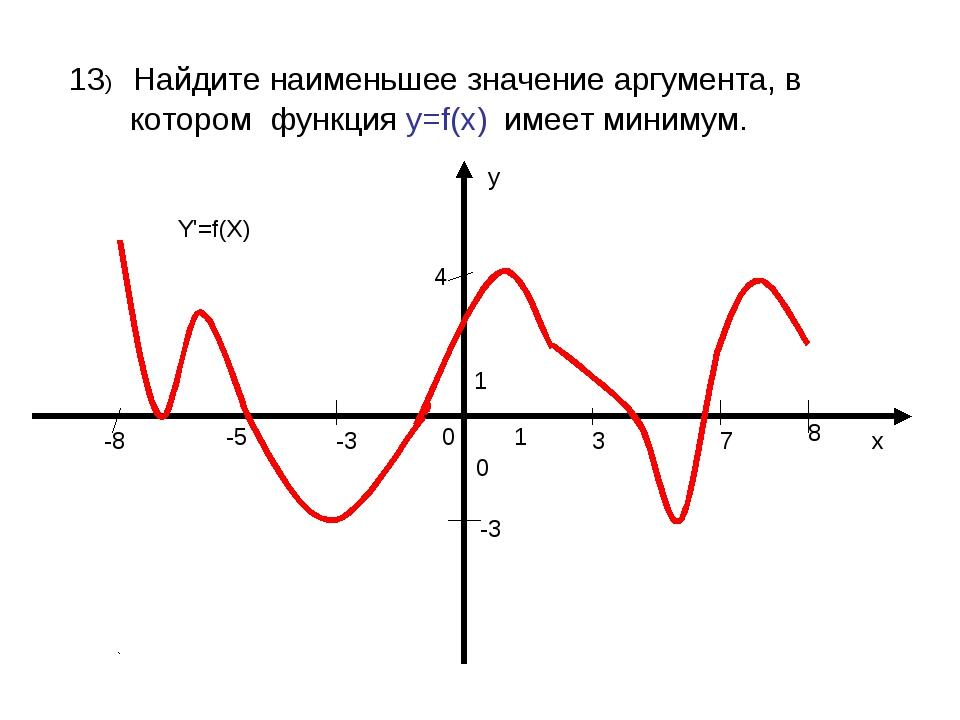 13) Найдите наименьшее значение аргумента, в котором функция у=f(x) имеет ми...