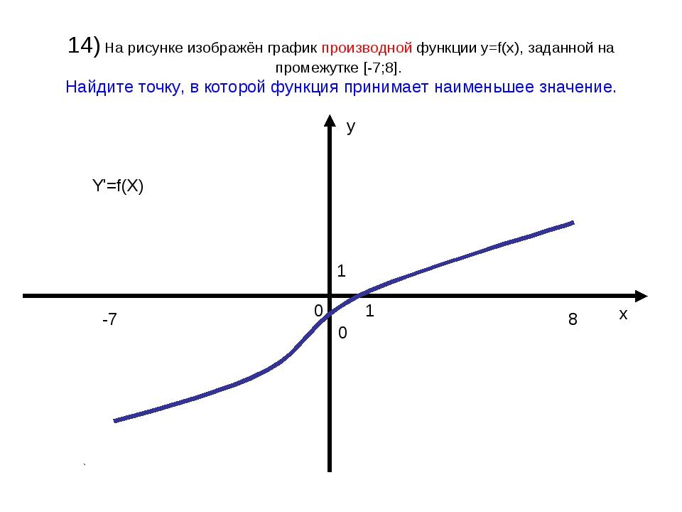 14) На рисунке изображён график производной функции у=f(x), заданной на проме...