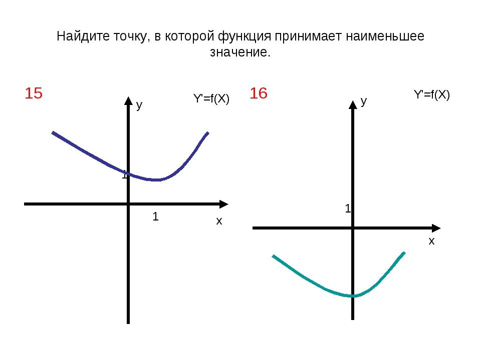 Найдите точку, в которой функция принимает наименьшее значение. х х у у 1 1 1...