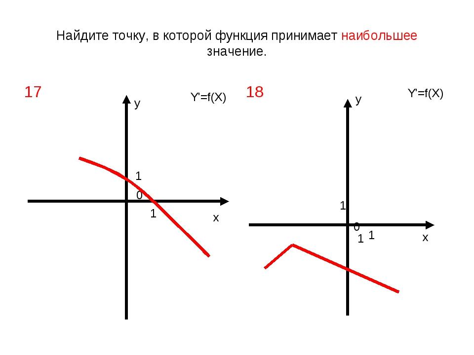 Найдите точку, в которой функция принимает наибольшее значение. х х у у 0 0 1...