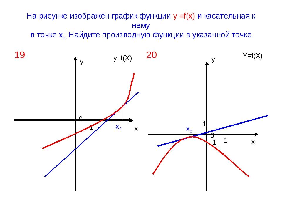 На рисунке изображён график функции у =f(х) и касательная к нему в точке х0....