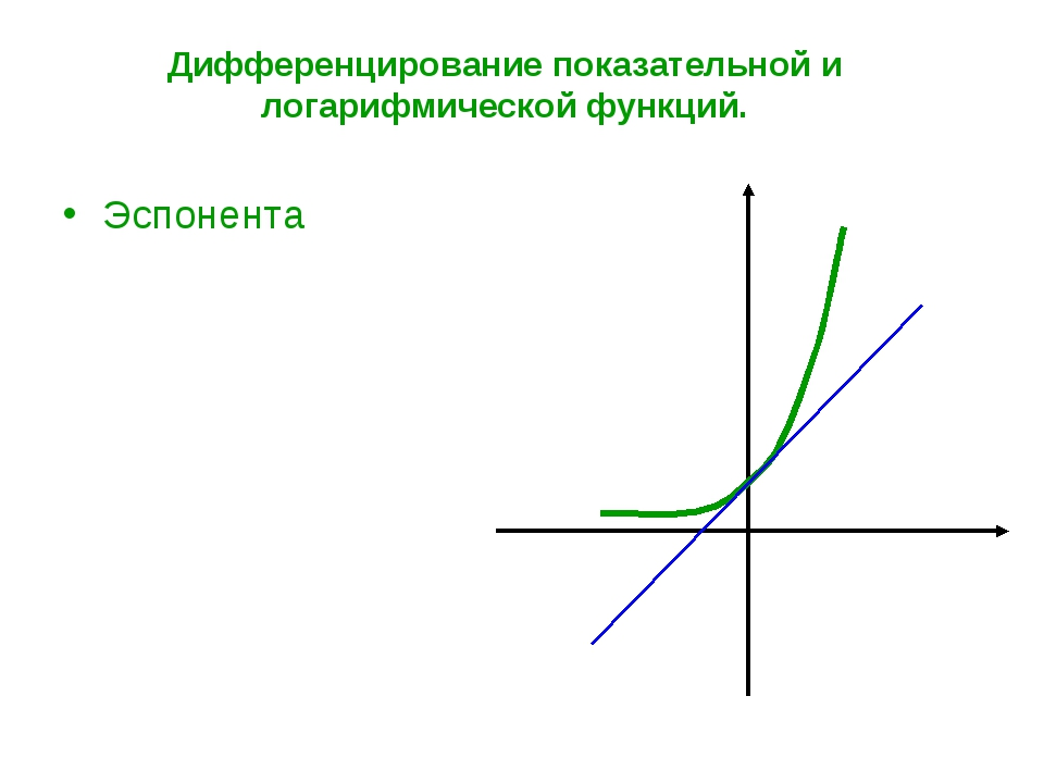 Дифференцирование показательной и логарифмической функций. Эспонента...