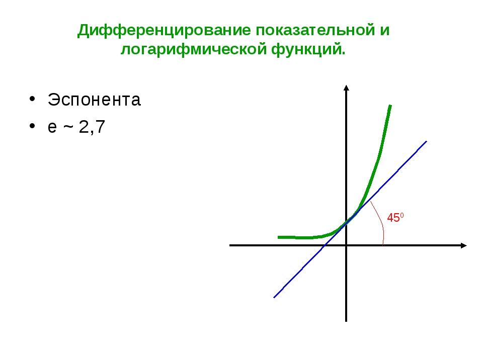 Дифференцирование показательной и логарифмической функций. Эспонента е ~ 2,7...