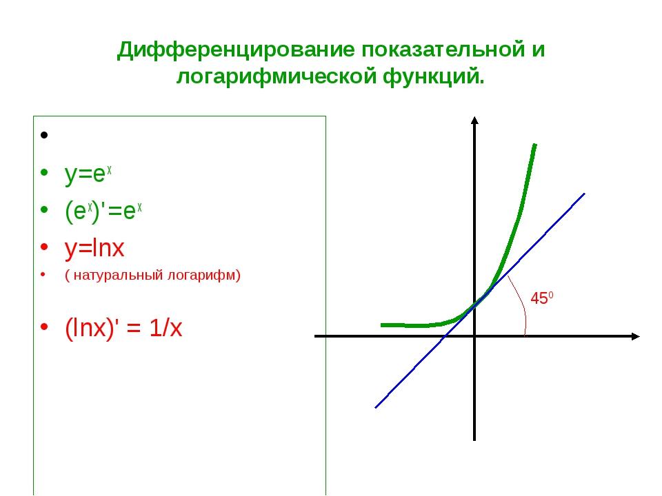Дифференцирование показательной и логарифмической функций. у=ех (eх)' =ех у=l...