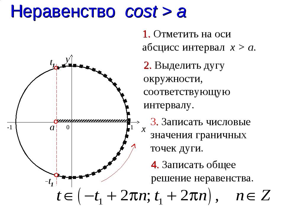 t1 Неравенство cost > a 0 x y 1. Отметить на оси абсцисс интервал x > a. 2. В...