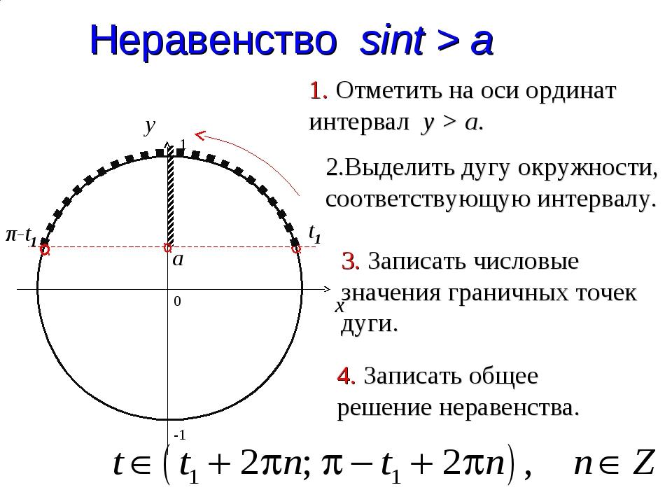 a Неравенство sint > a 0 x y 1. Отметить на оси ординат интервал y > a. 2.Выд...