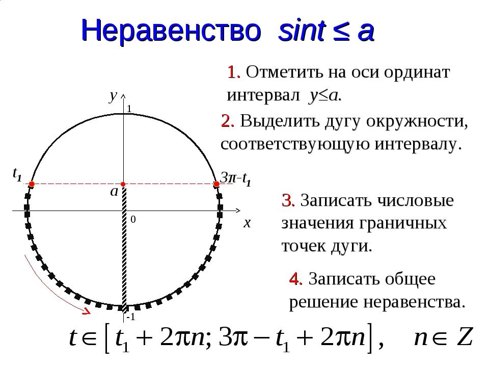 3π-t1 Неравенство sint ≤ a 0 x y 1. Отметить на оси ординат интервал y≤a. 2....