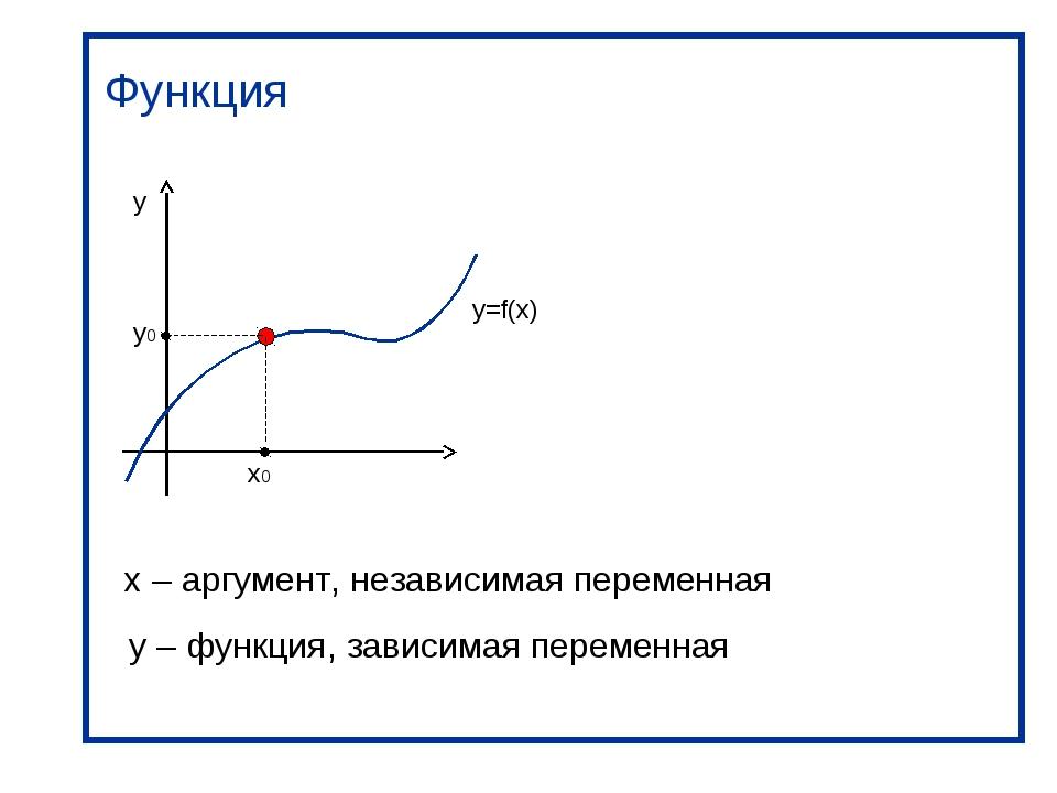 Функция y x0 y0 y=f(x) x – аргумент, независимая переменная y – функция, зави...