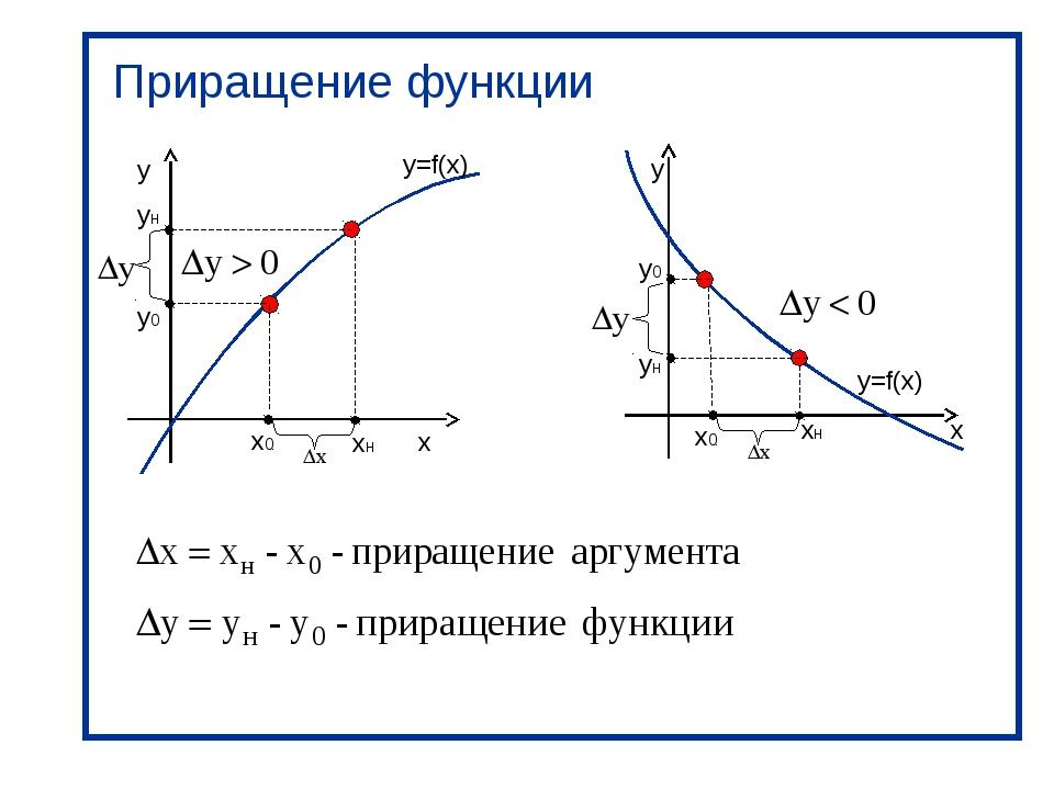 x y x0 y0 y=f(x) xн yн Приращение функции