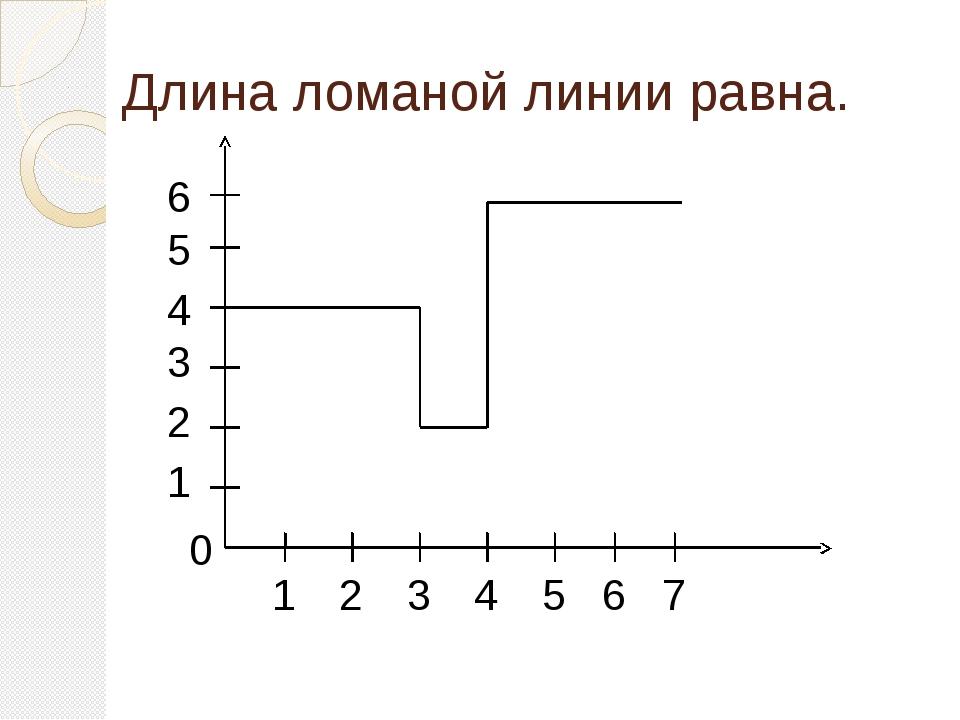 Длина ломаной линии равна. 0 1 2 3 4 5 6 1 2 3 4 5 6 7