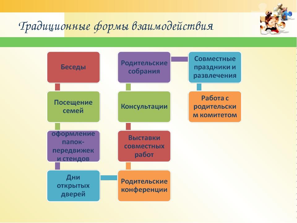 Традиционные формы взаимодействия www.themegallery.com