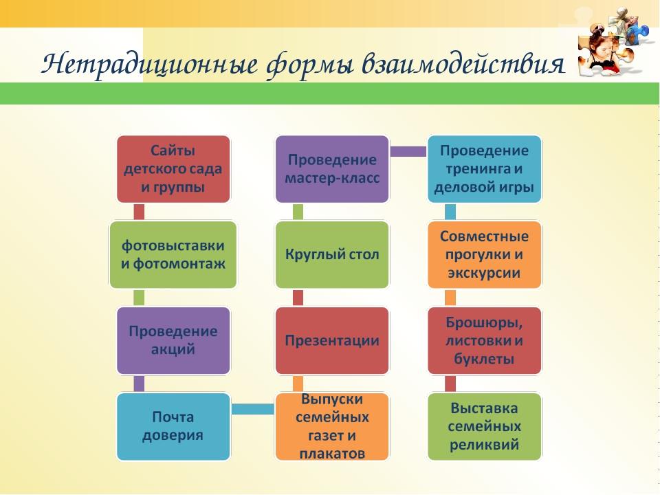 Нетрадиционные формы взаимодействия www.themegallery.com