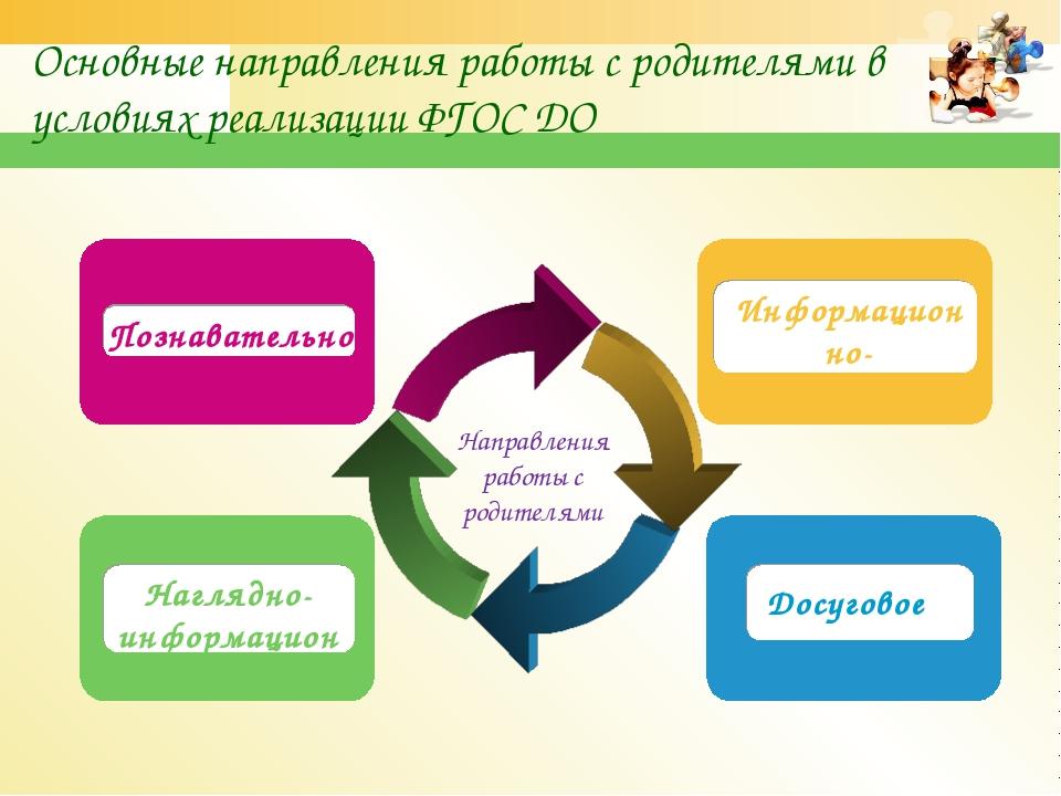 Основные направления работы с родителями в условиях реализации ФГОС ДО Направ...