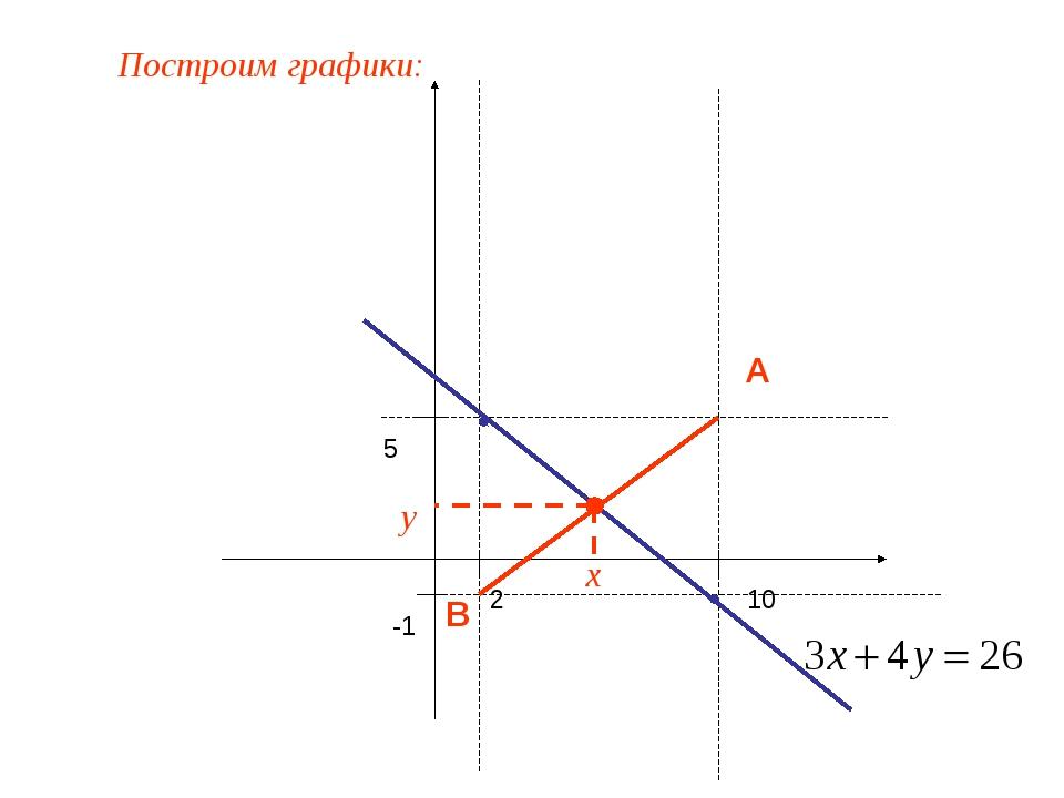 2 10 -1 5 A B x y Построим графики: