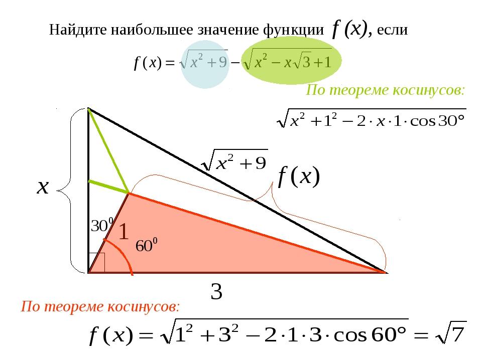 Найдите наибольшее значение функции f (x), если По теореме косинусов: По теор...