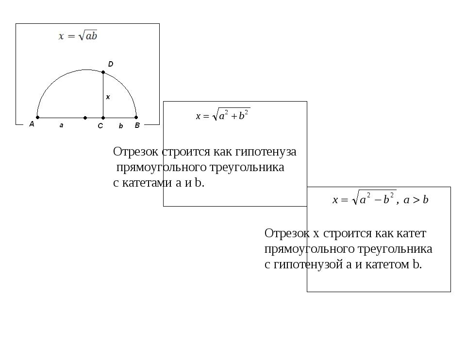 Отрезок строится как гипотенуза прямоугольного треугольника с катетами a и b....