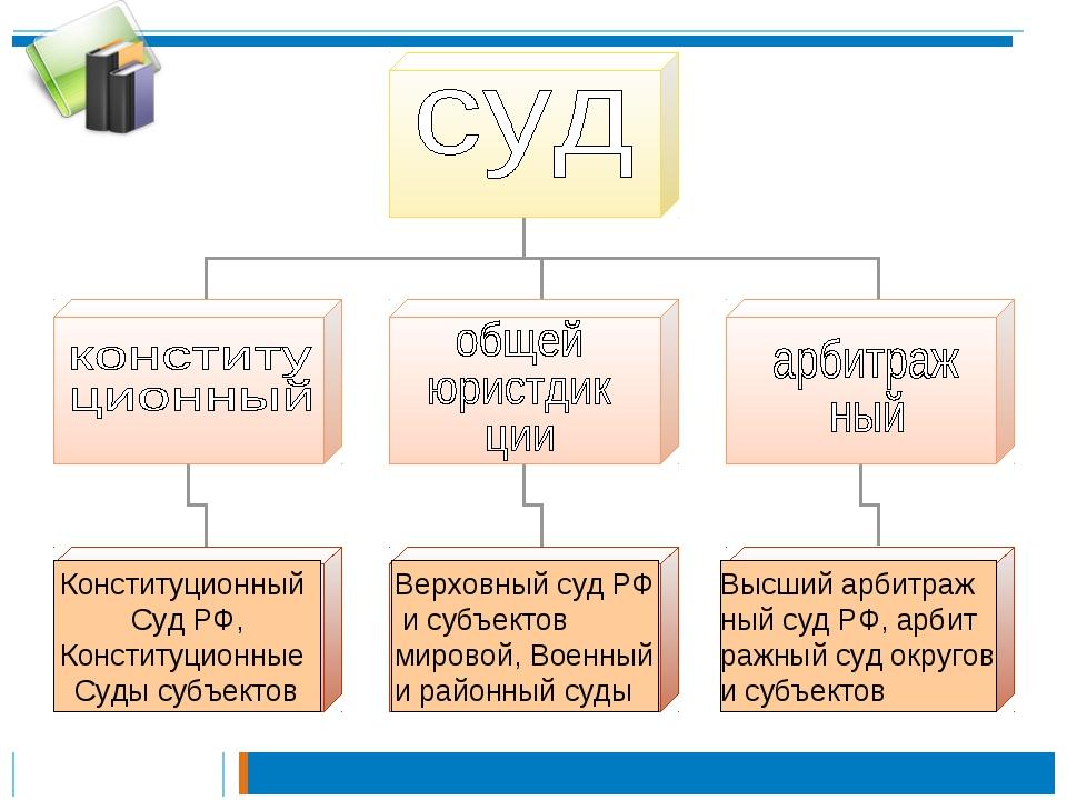 Конституционный Суд РФ, Конституционные Суды субъектов Верховный суд РФ и суб...