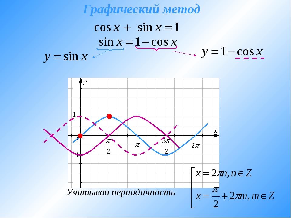 Графический метод Учитывая периодичность