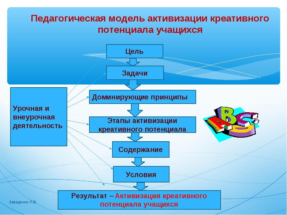 Заваденко Л.В. Педагогическая модель активизации креативного потенциала учащи...